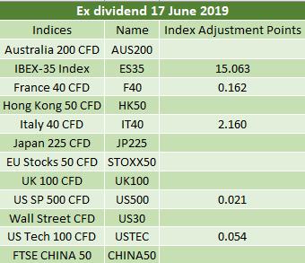 Ex-dividends 17.06.2019 2