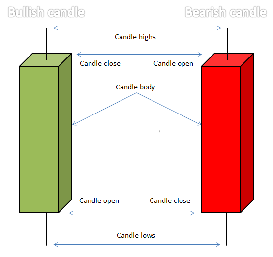 Candlestick Patterns Every Trader Should Know 2