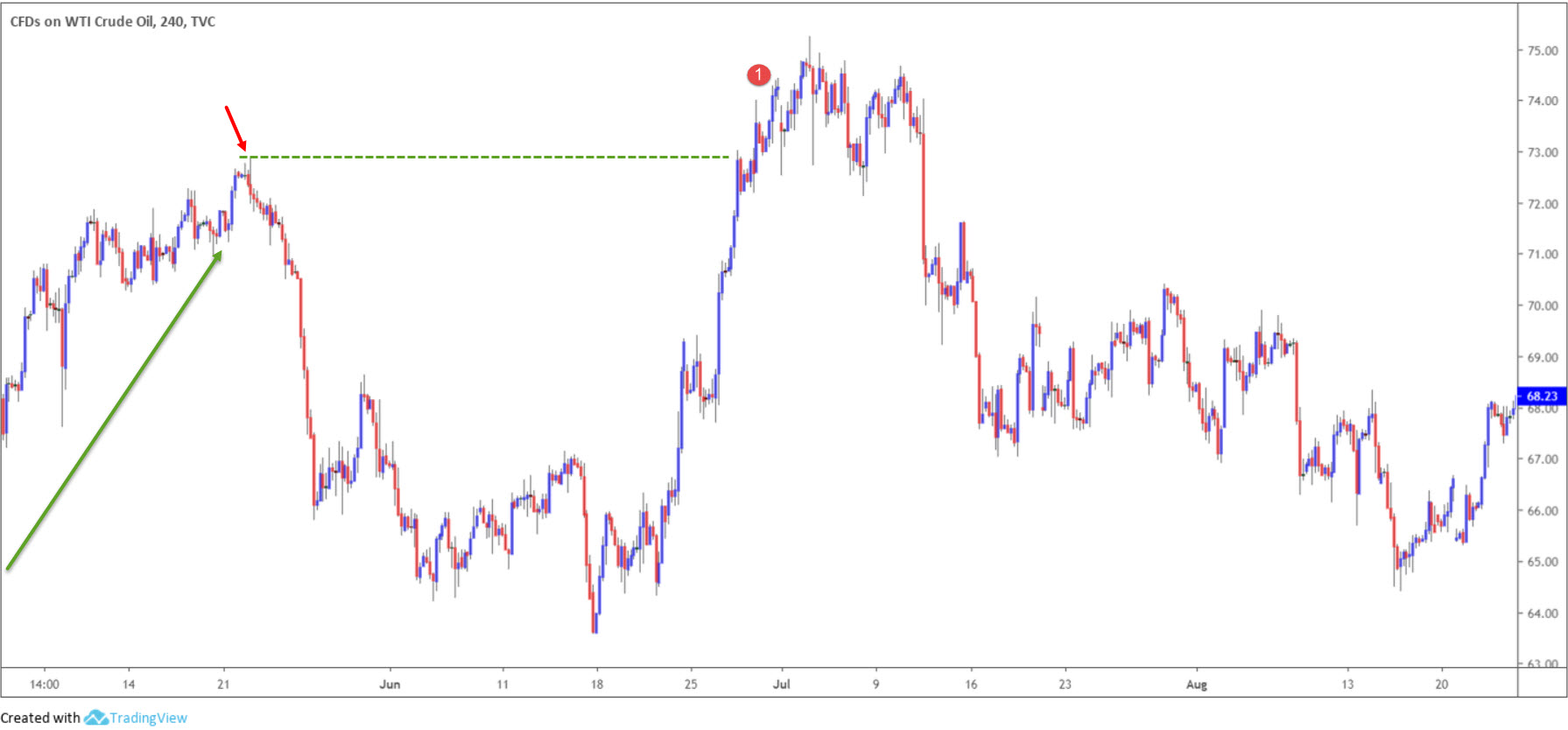 Trading the Head and Shoulders Chart Pattern 2