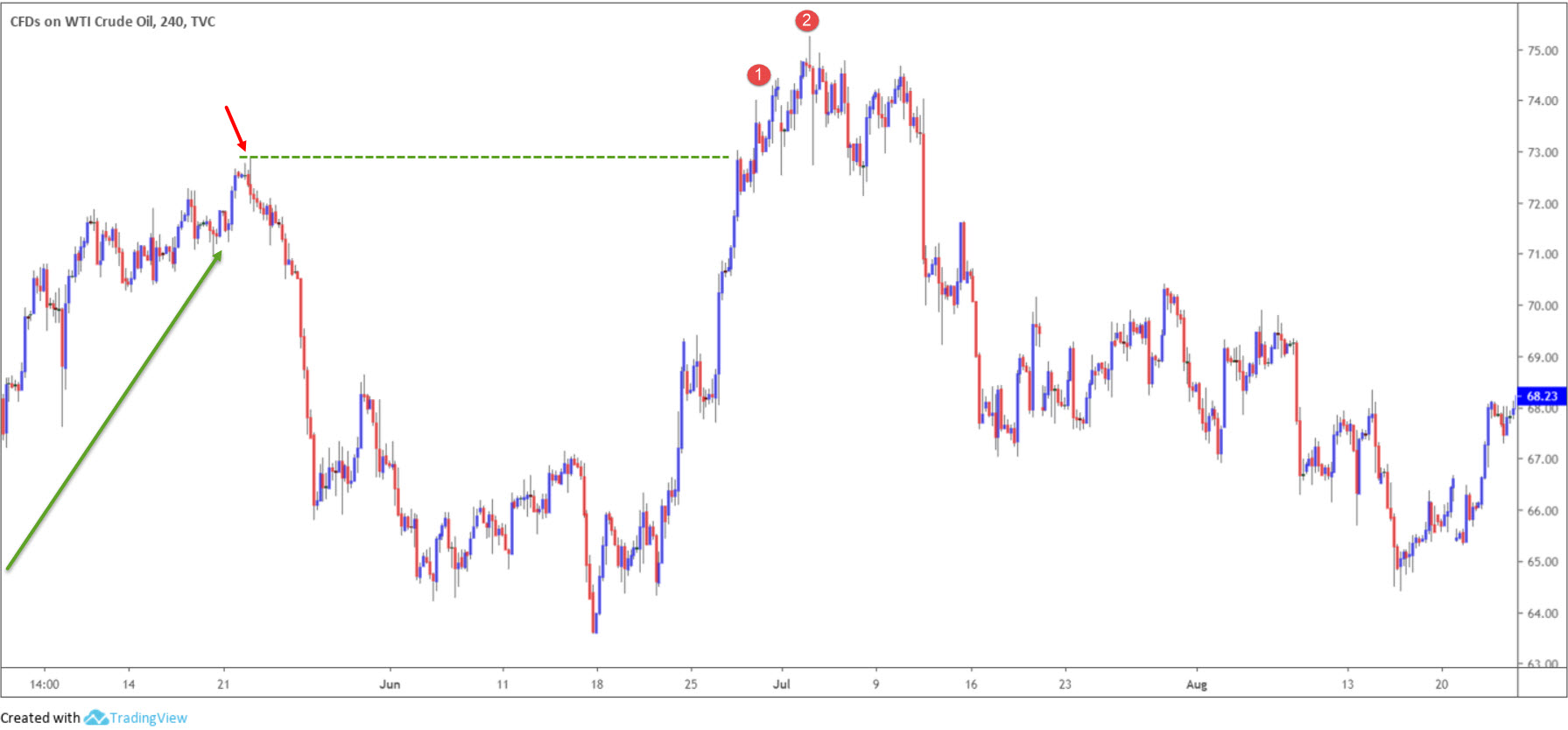Trading the Head and Shoulders Chart Pattern 3