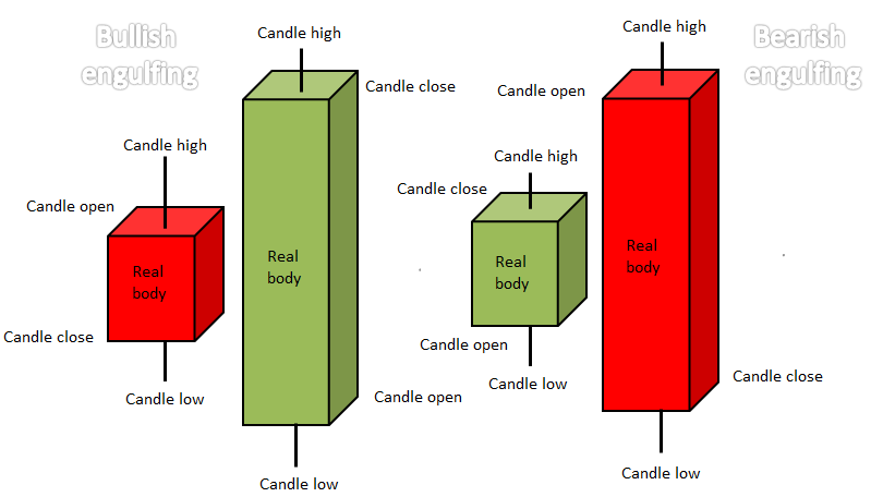 Candlestick Patterns Every Trader Should Know | IC Markets |