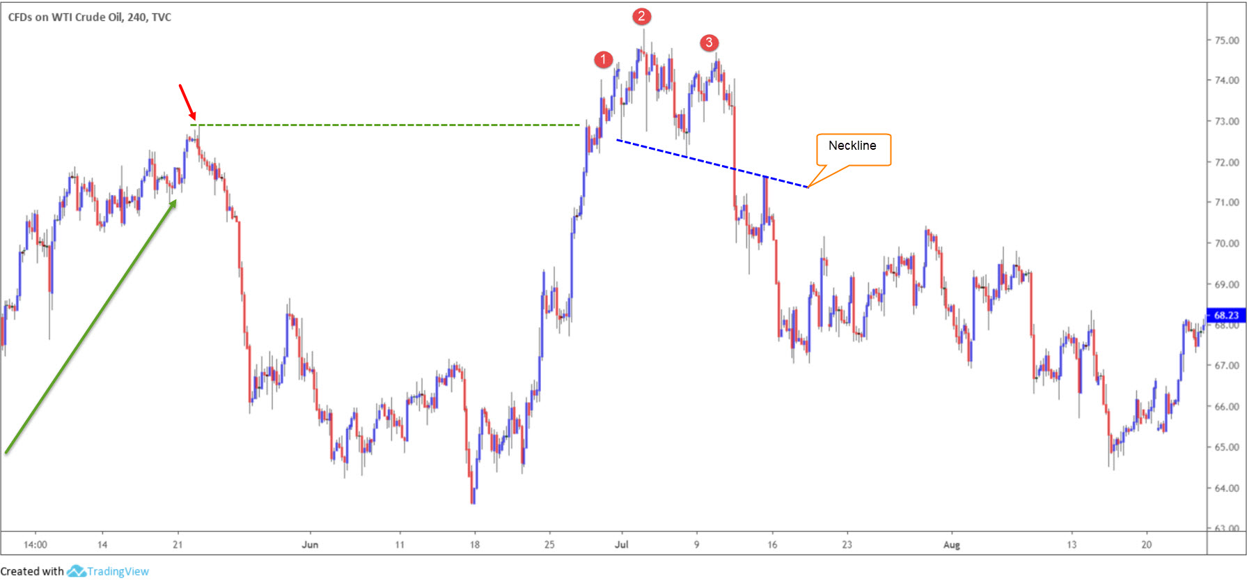 Trading the Head and Shoulders Chart Pattern 4