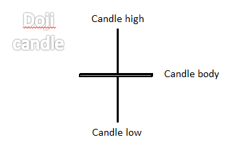 Candlestick Patterns Every Trader Should Know 4