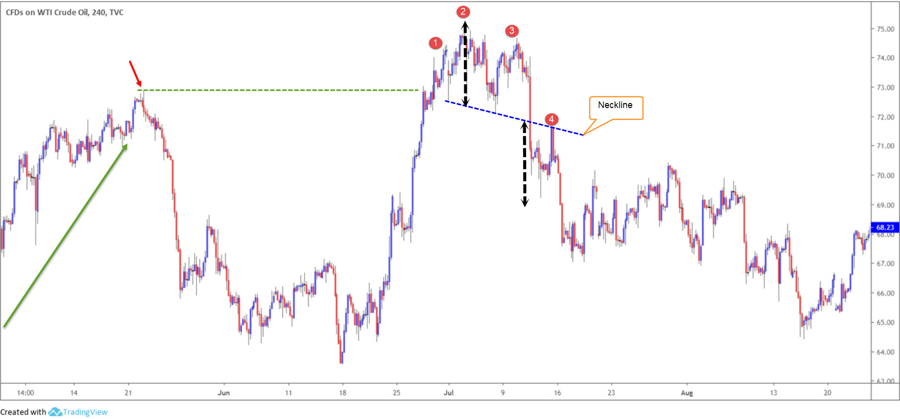 Trading the Head and Shoulders Chart Pattern 5