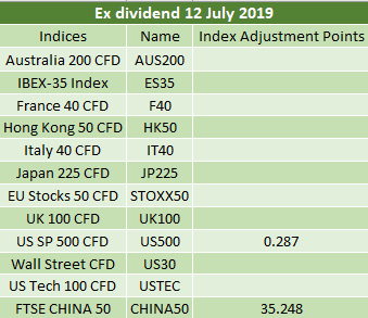 Ex-dividends 12/07/2019 2