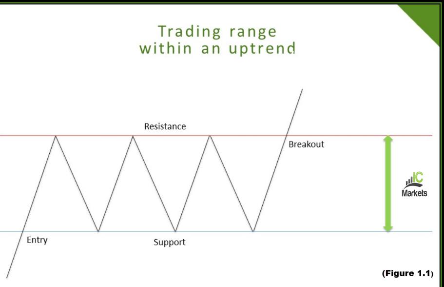 Trading patterns