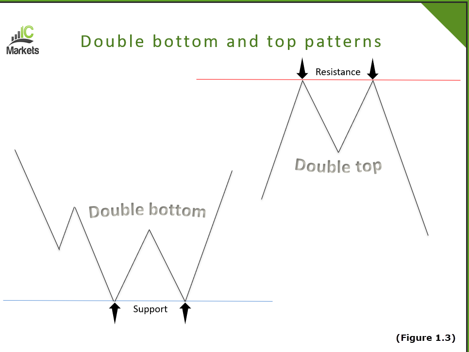 A Primer to Understanding Basic Chart Patterns 3