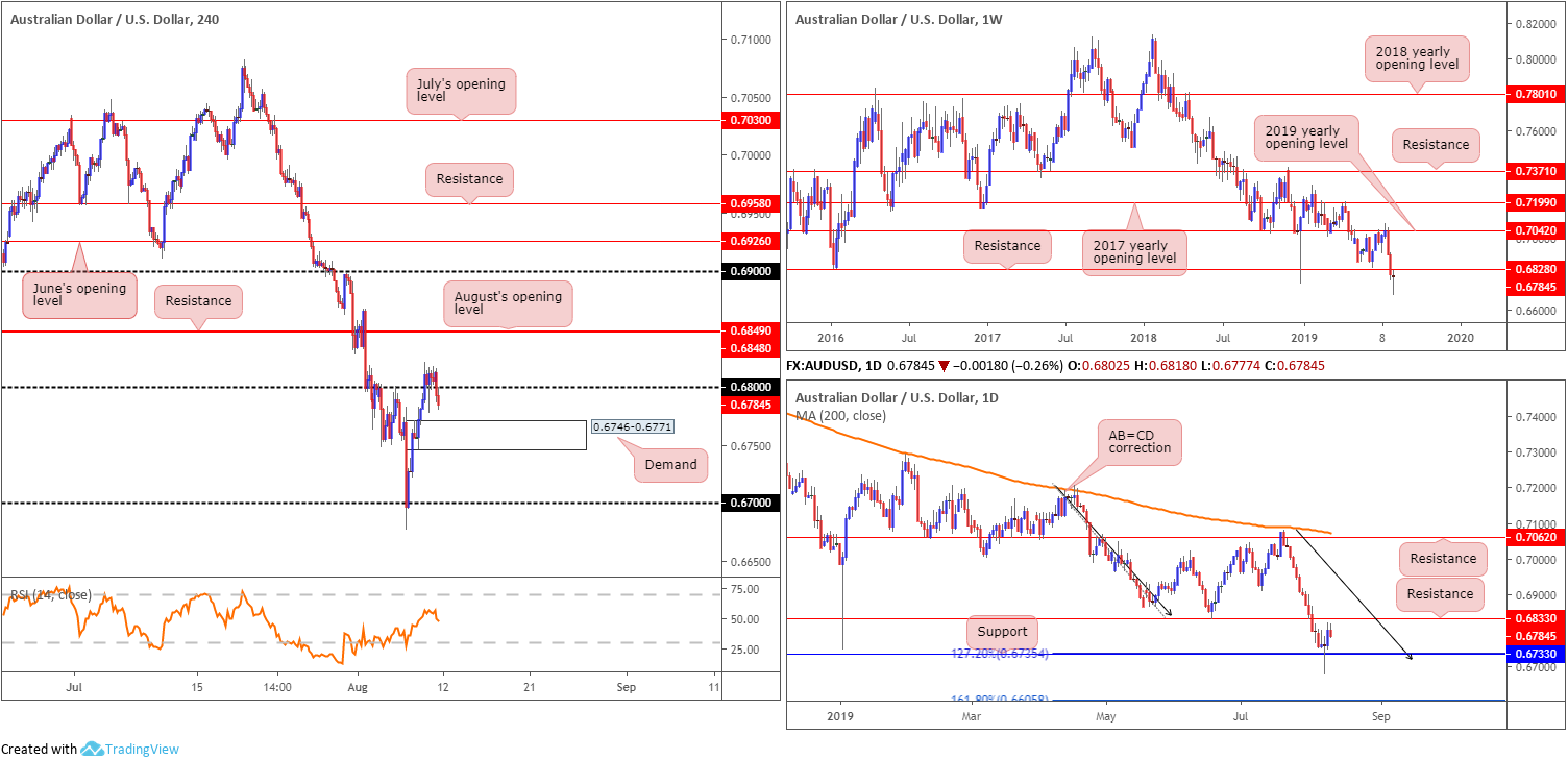 Monday 12th August: Weekly technical outlook and review 4