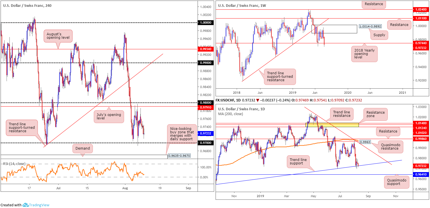 Monday 12th August: Weekly technical outlook and review 7