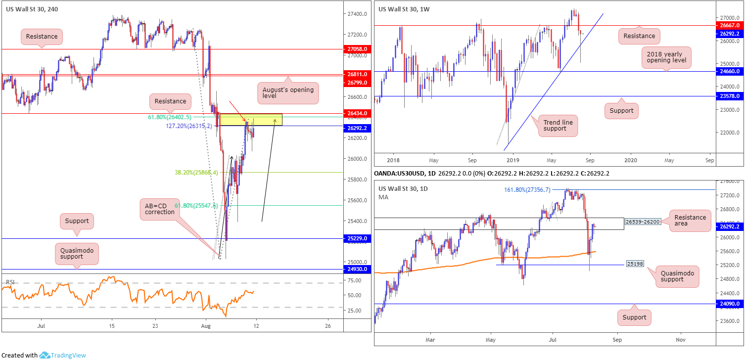 Monday 12th August: Weekly technical outlook and review 8