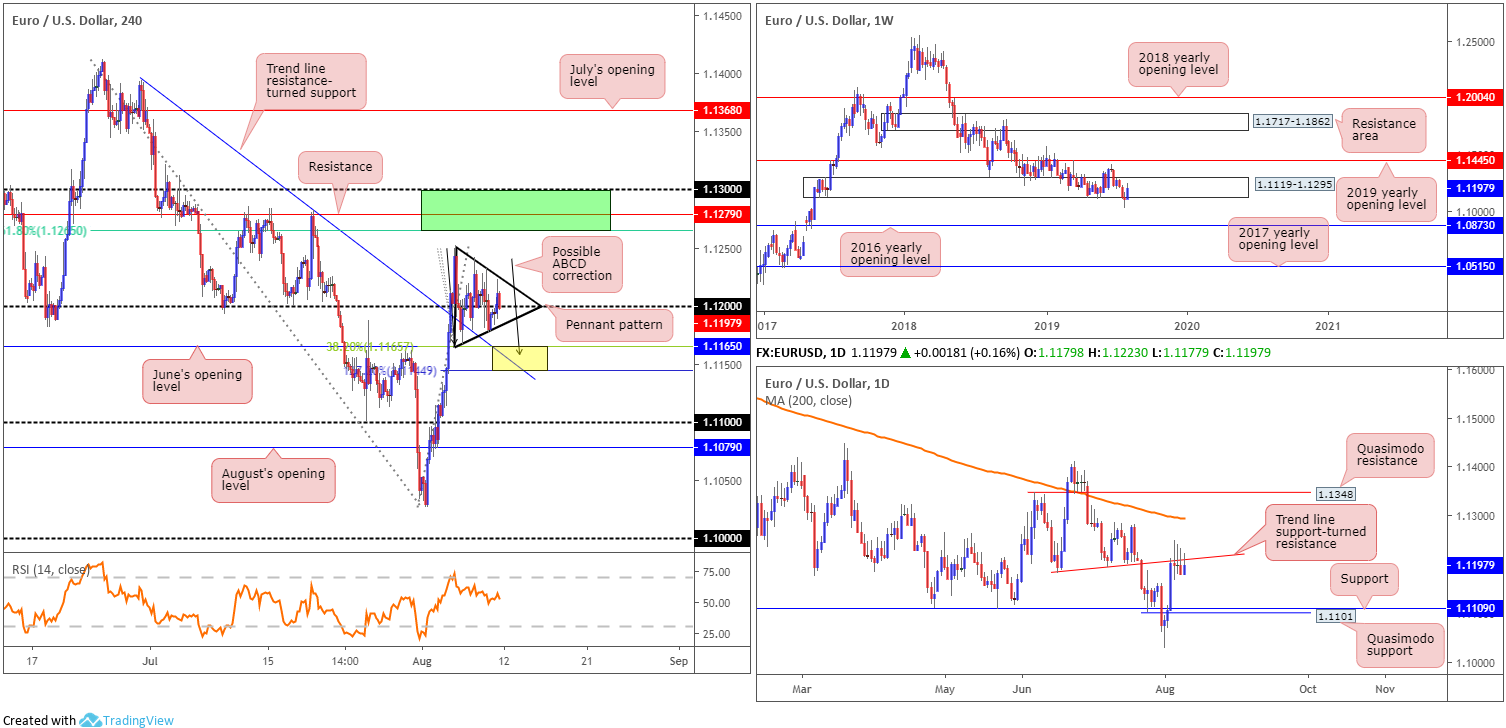 Monday 12th August: Weekly technical outlook and review 2