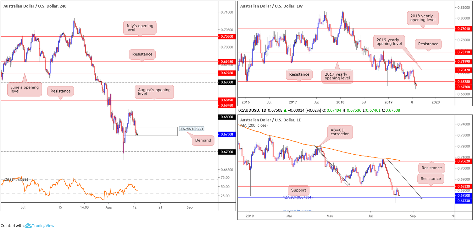 Tuesday 13th August: US dollar index constrained by weekly resistance at 97.72. 4