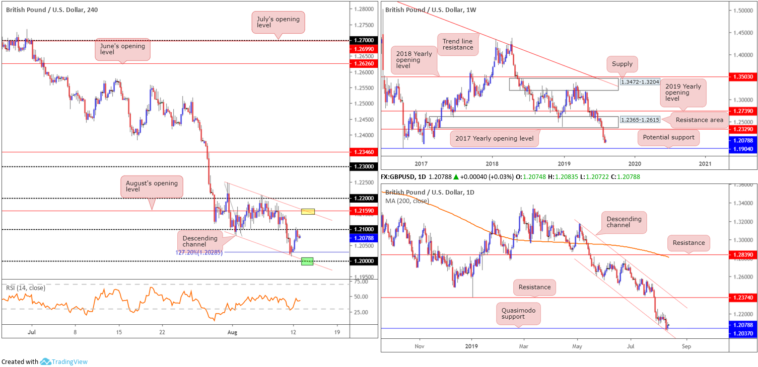 Tuesday 13th August: US dollar index constrained by weekly resistance at 97.72. 3
