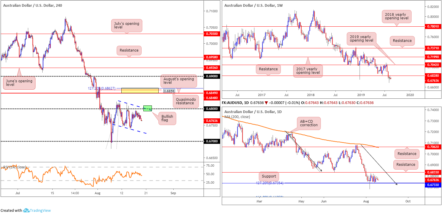 Tuesday 20th August: Dollar extends gains; 98.50 eyed as next port of resistance. 4