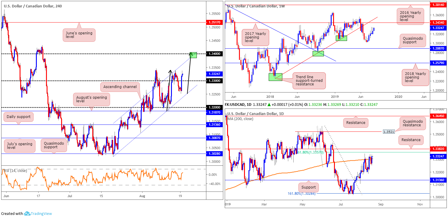 Tuesday 20th August: Dollar extends gains; 98.50 eyed as next port of resistance. 6