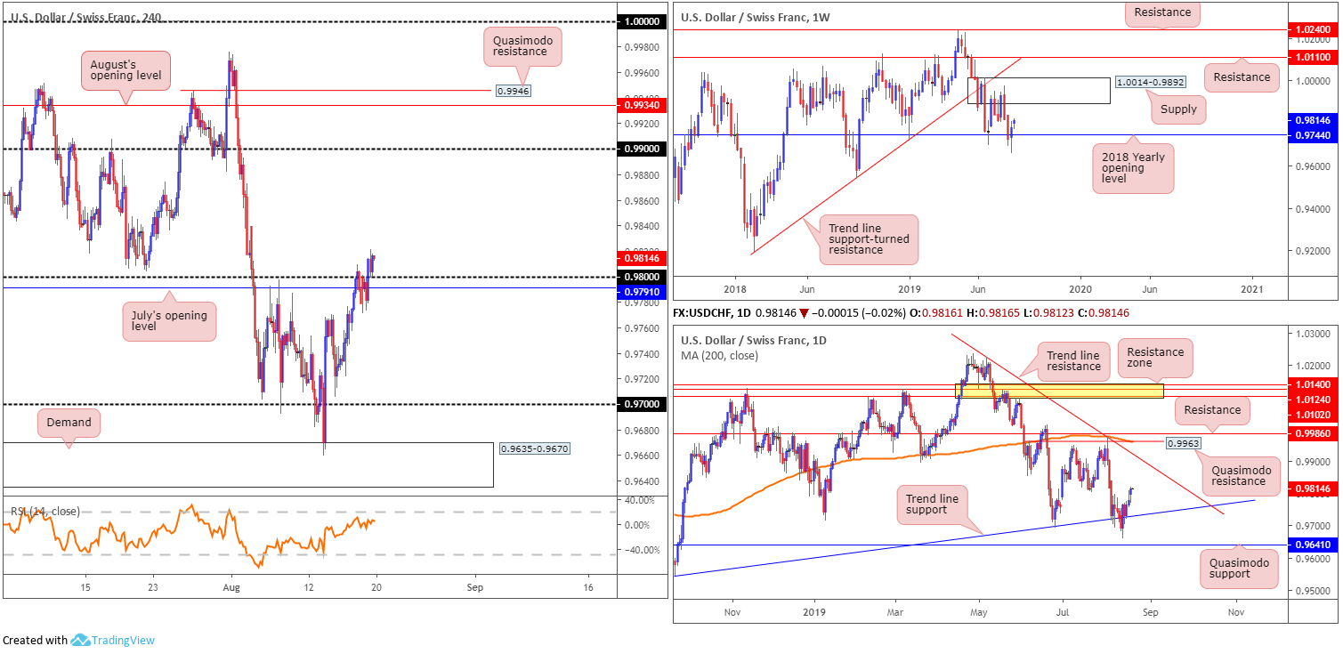 Tuesday 20th August: Dollar extends gains; 98.50 eyed as next port of resistance. 7
