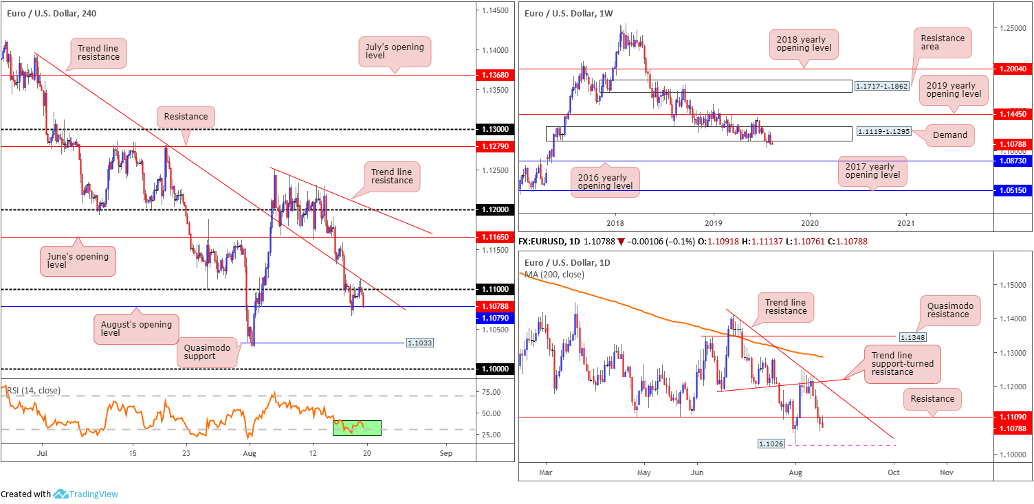 Tuesday 20th August: Dollar extends gains; 98.50 eyed as next port of resistance. 2