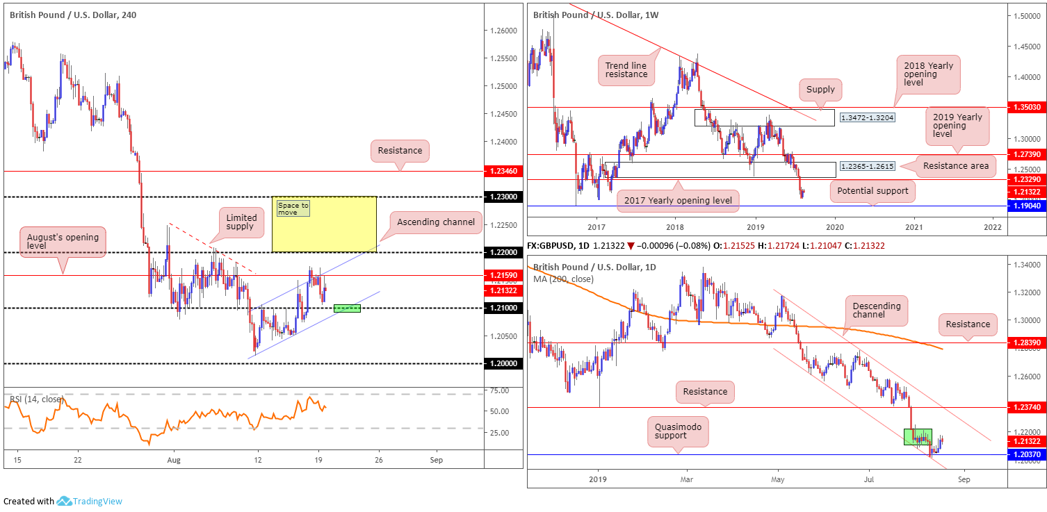 Tuesday 20th August: Dollar extends gains; 98.50 eyed as next port of resistance. 3