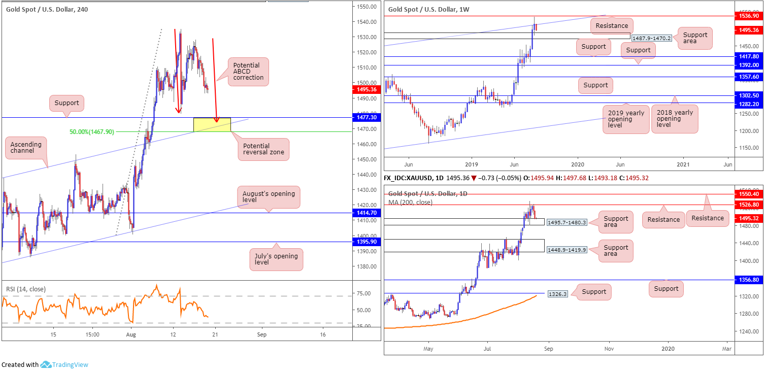 Tuesday 20th August: Dollar extends gains; 98.50 eyed as next port of resistance. 9
