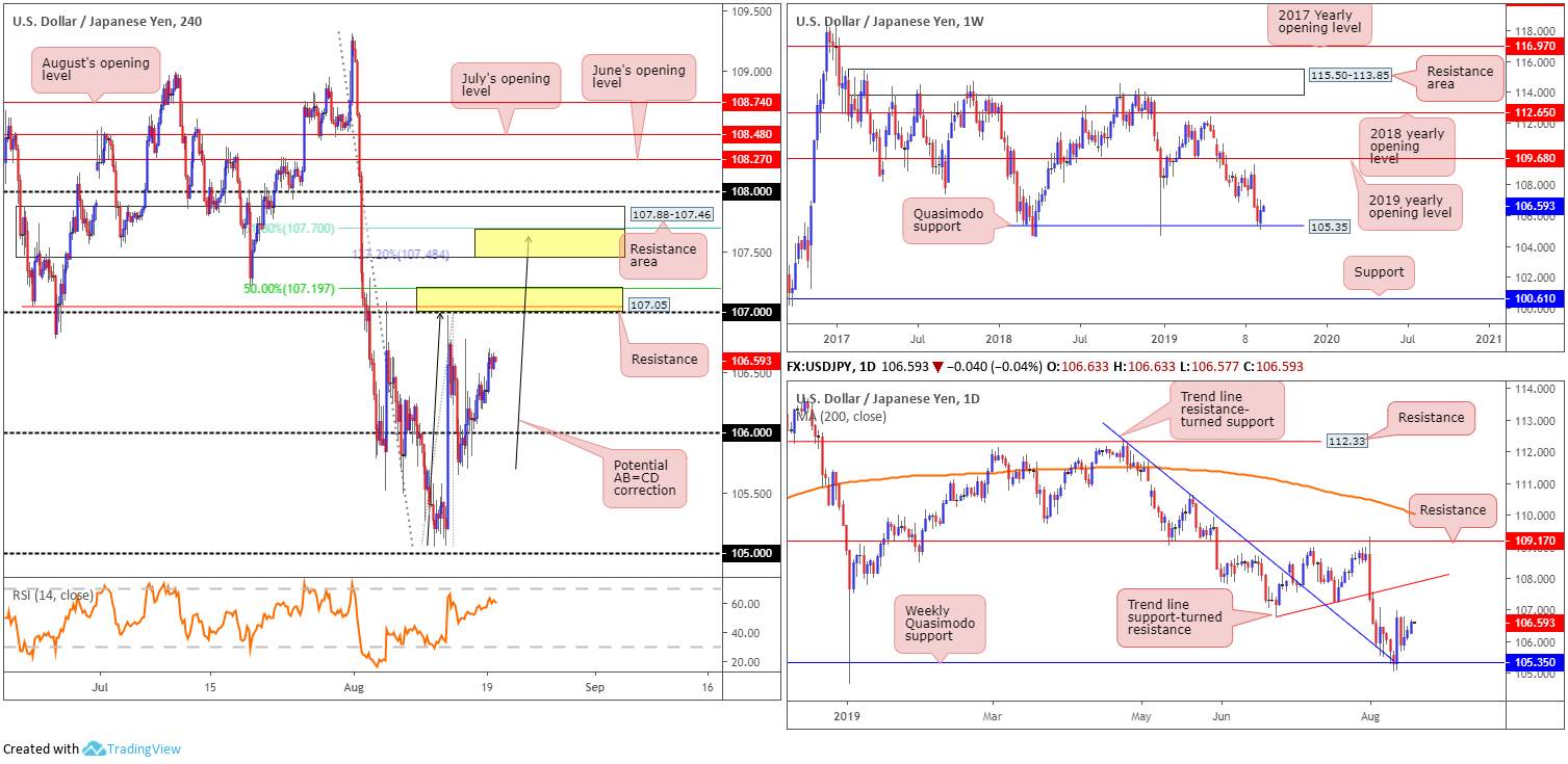 Tuesday 20th August: Dollar extends gains; 98.50 eyed as next port of resistance. 5