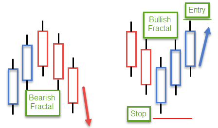 An Introductory Guide to Using Fractals in the Forex Market 8
