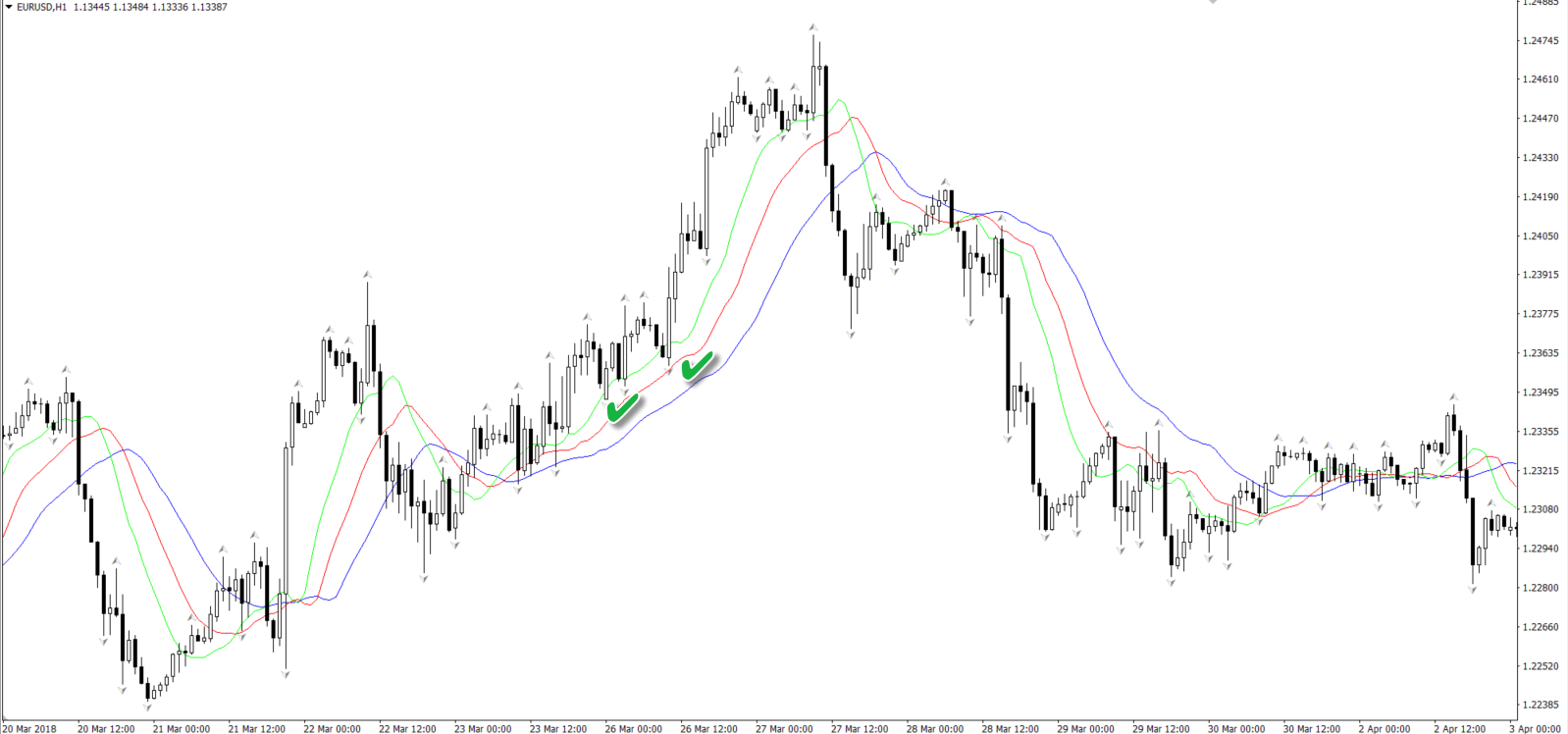 An Introductory Guide to Using Fractals in the Forex Market 5