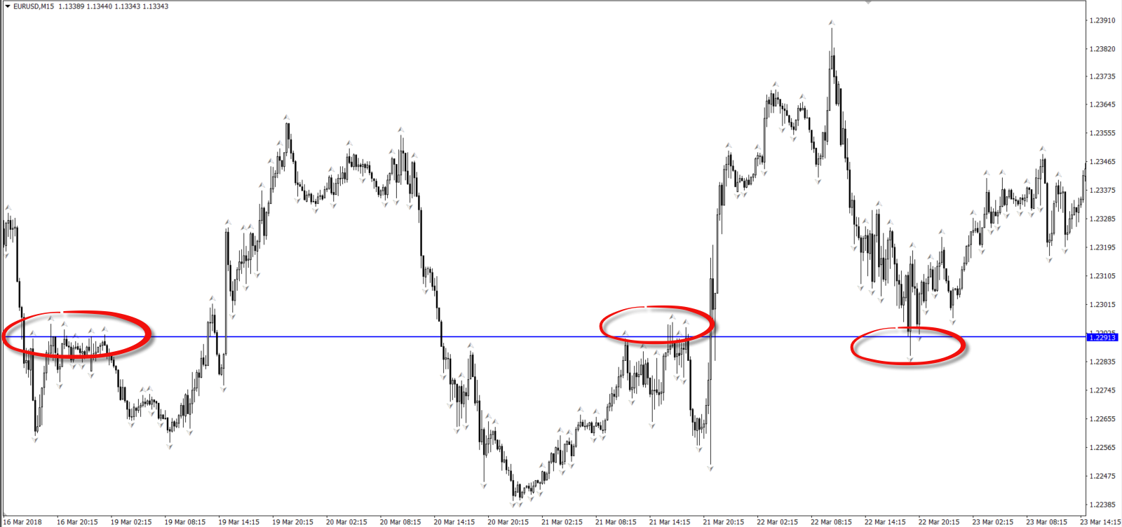 An Introductory Guide to Using Fractals in the Forex Market 6