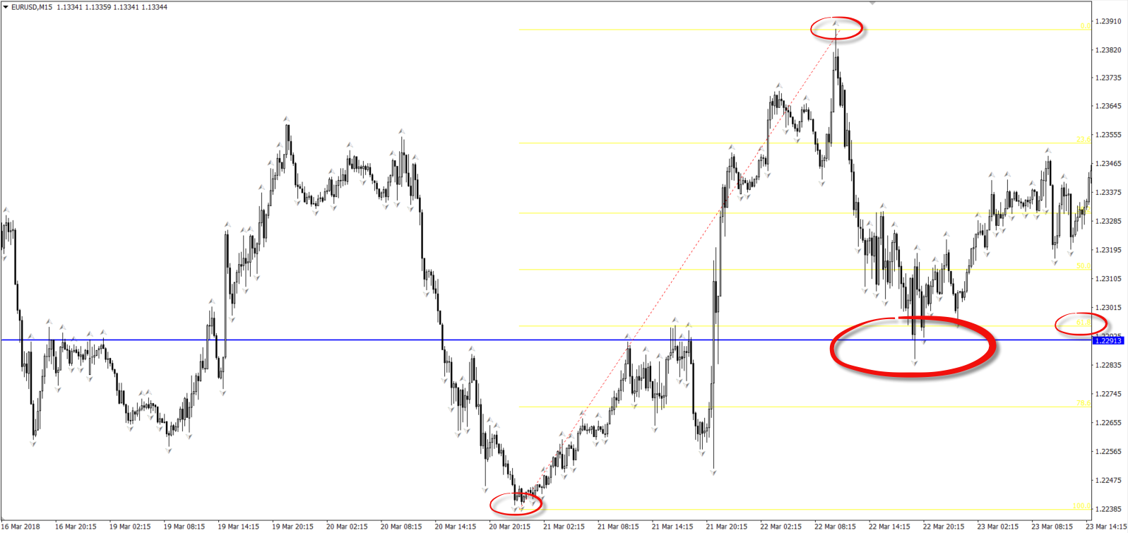 An Introductory Guide to Using Fractals in the Forex Market 7