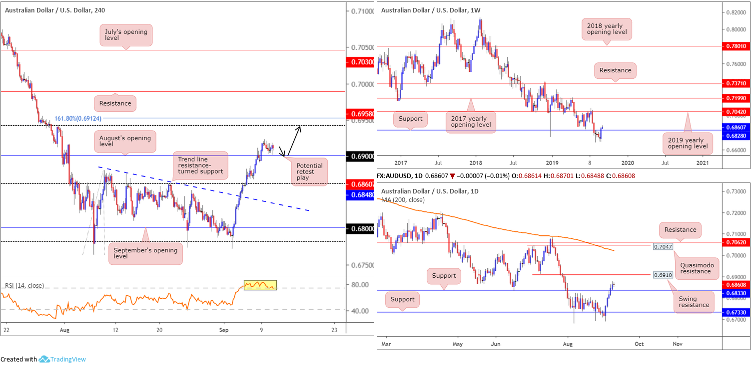 Wednesday 11th September: Dollar index hovering north of weekly support ahead of PPI data. 4