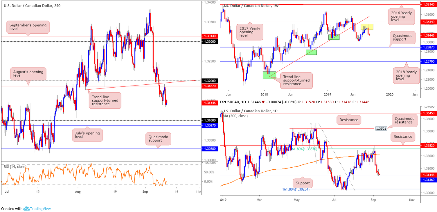 Wednesday 11th September: Dollar index hovering north of weekly support ahead of PPI data. 6