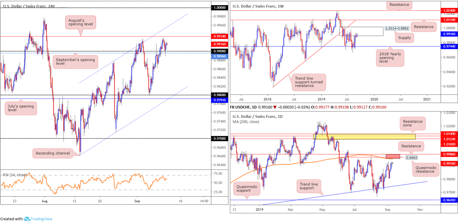 Wednesday 11th September: Dollar index hovering north of weekly support ahead of PPI data. 7