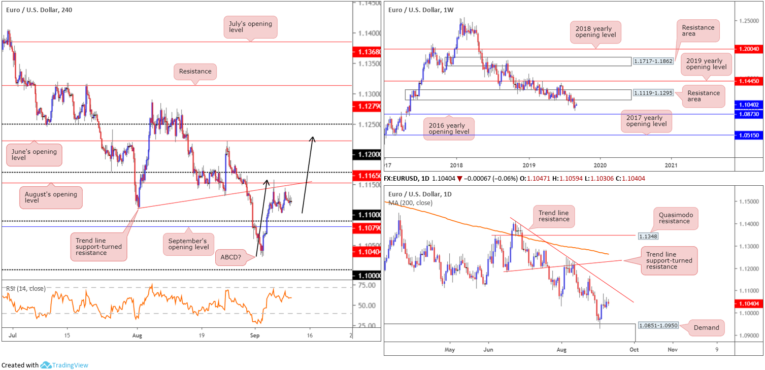 Wednesday 11th September: Dollar index hovering north of weekly support ahead of PPI data. 2