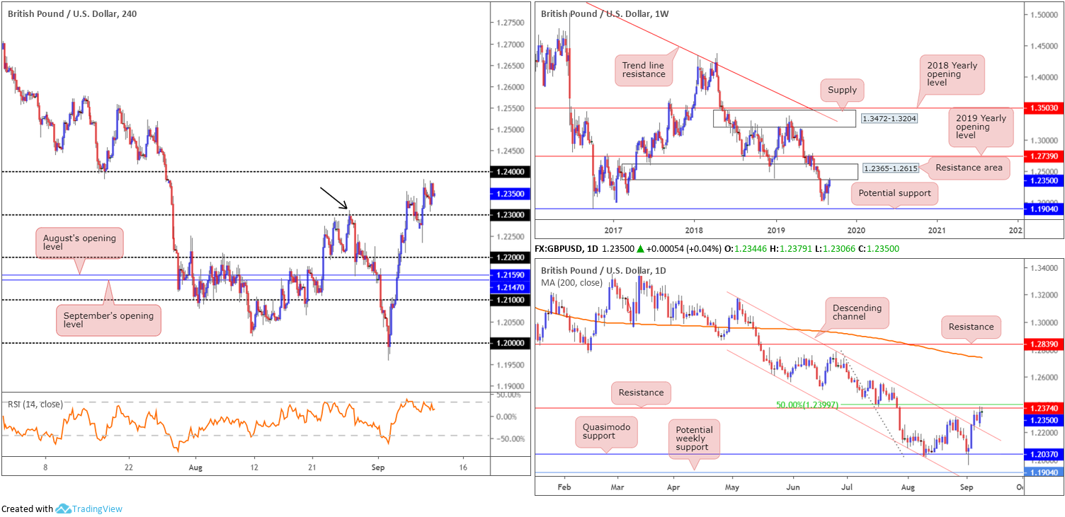 Wednesday 11th September: Dollar index hovering north of weekly support ahead of PPI data. 3
