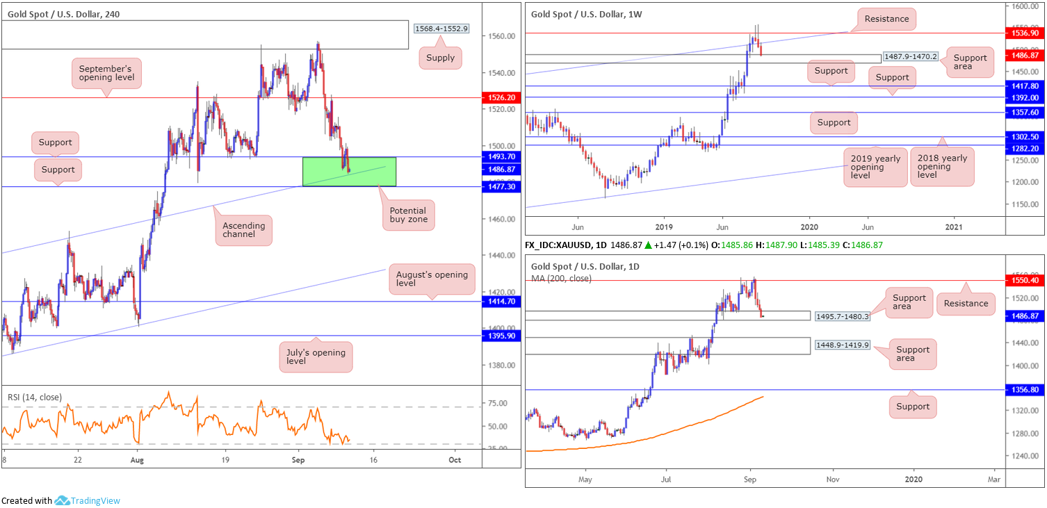 Wednesday 11th September: Dollar index hovering north of weekly support ahead of PPI data. 9