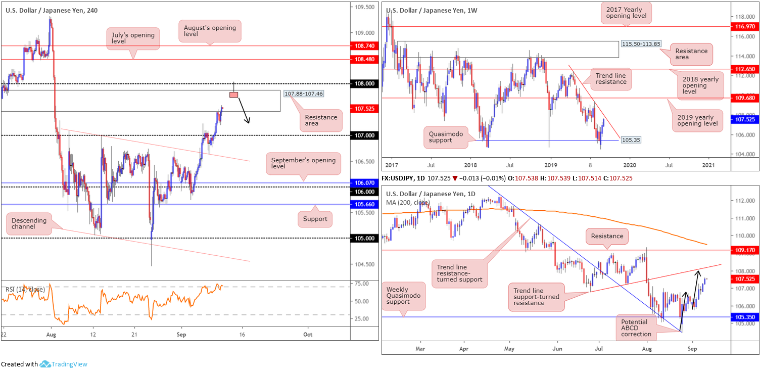 Wednesday 11th September: Dollar index hovering north of weekly support ahead of PPI data. 5