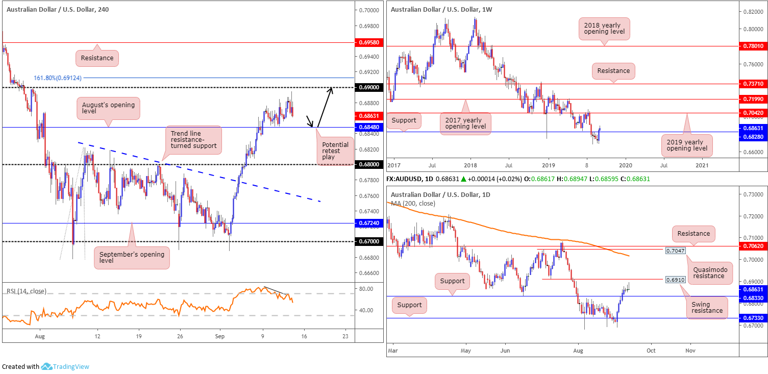 Friday 13th September: Dollar index struggling to gain traction ahead of retail sales data. 4