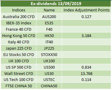 Ex-dividends 13/09/2019 2