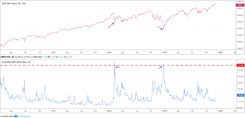The VIX index