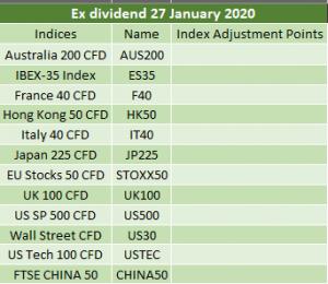 Ex-dividends 27/01/2020