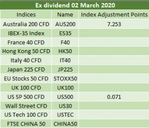 Ex-dividends 02/03/2020