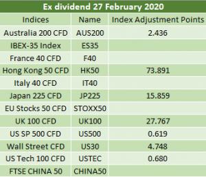 Ex-dividends 27/02/2020