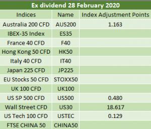 Ex-dividends 28/02/2020
