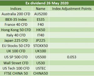 Ex dividend 26/05/2020