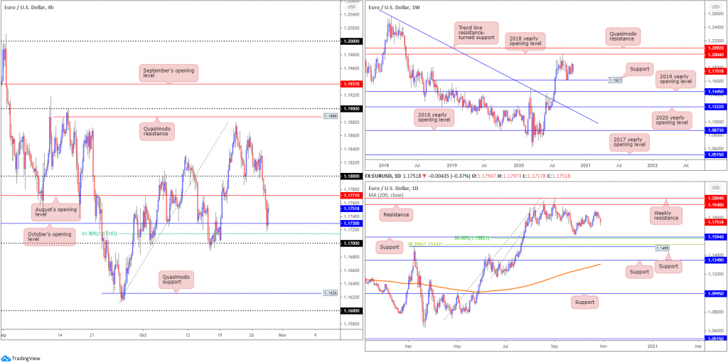 Thursday 29th October: Technical Outlook and Review