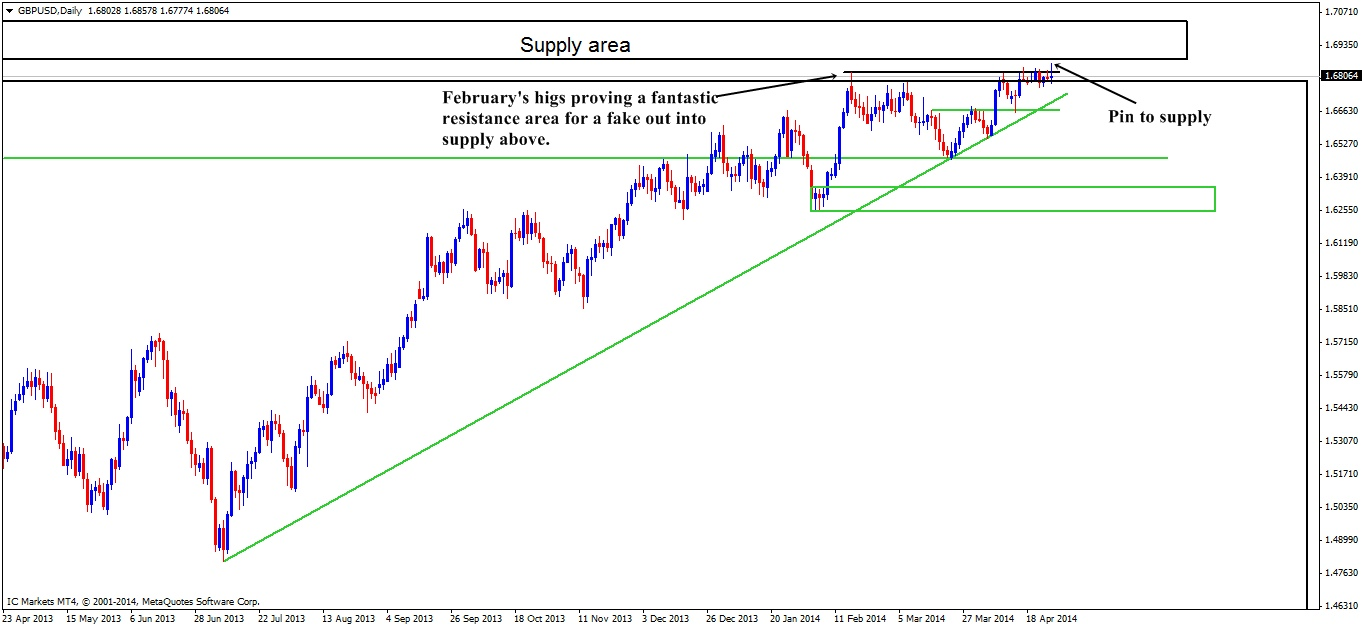 GBP daily