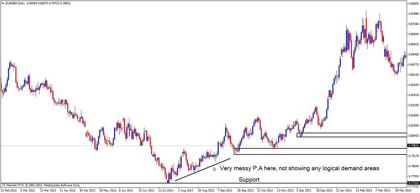 eurgbpdaily chart 2