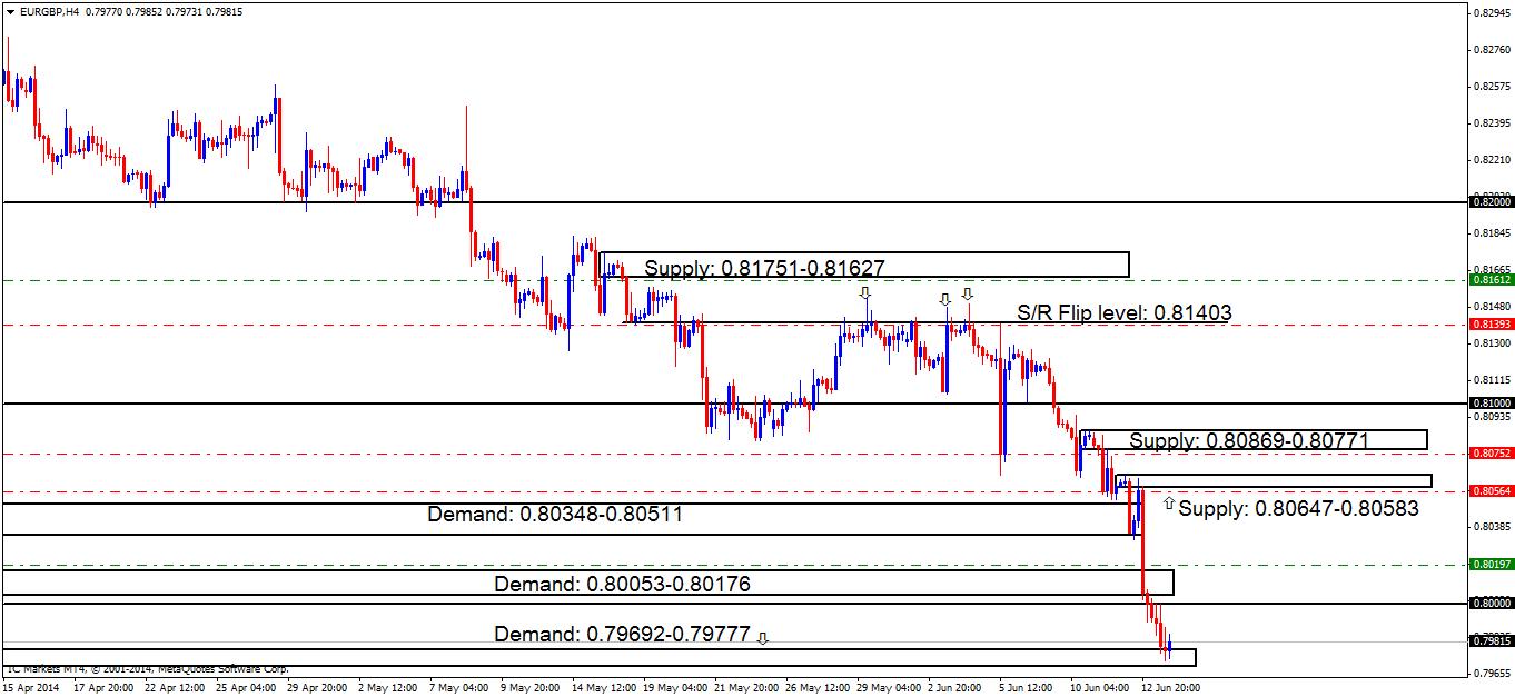 eurgbph4 chart 1