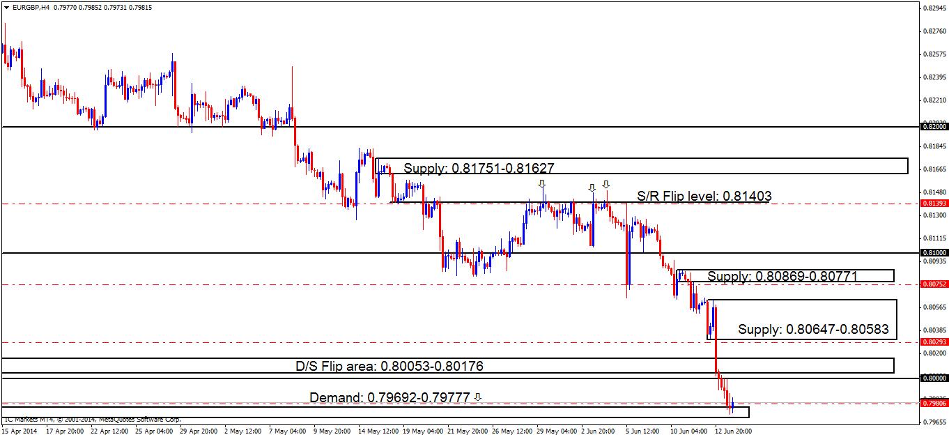 eurgbph4 chart 2