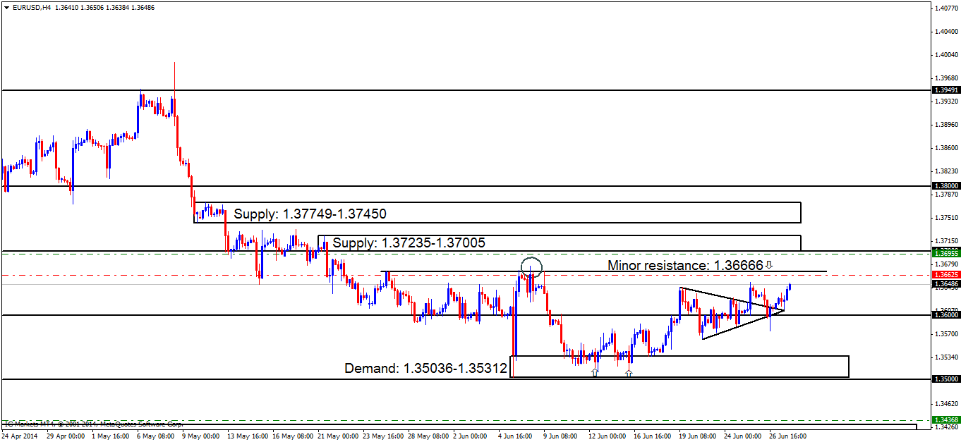 eurusdh4 chart 1
