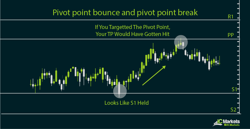 How to Calculate Pivot Point | Pivot Point Methods